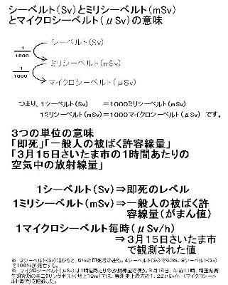 放射能単位の意味