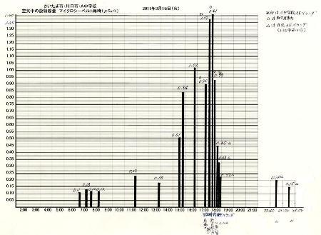 放射線測定量