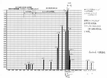 空間放射線量